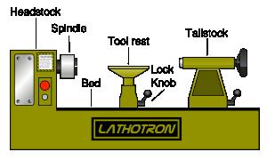 300px-wood-lathe-partssvg_med